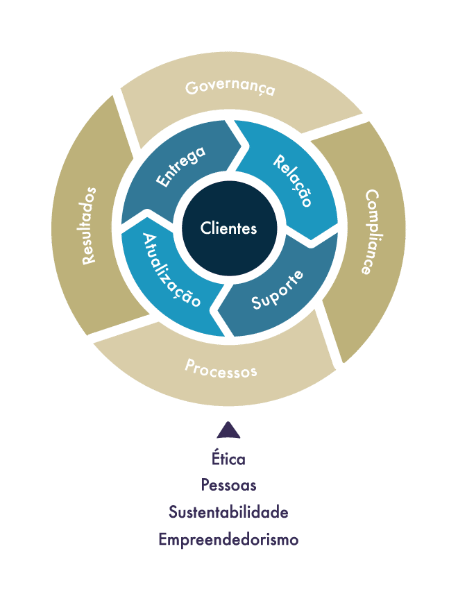 Mandala da Prosperidade - ATLAS - Tudo começa com os princípios que fundamentam o nosso valor central - o foco no cliente - acionando as principais atividades operacionais da ATLAS.